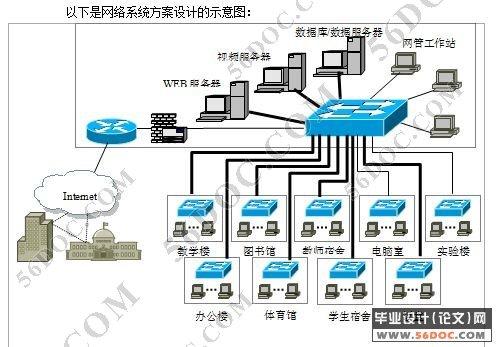 网络方案物理结构图