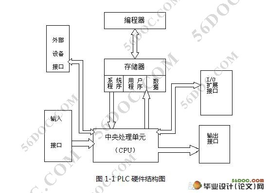 plc控制四路抢答器课程设计   plc四路抢答器的设计可以自己画出电路