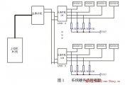 PLC-基于DS1820的室温监测装置的设计