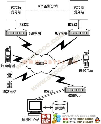 毕业设计---pt100热电阻线性测温装置