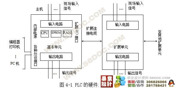 plc在电梯控制中的应用以及发展前景毕业论文